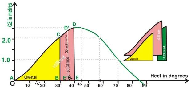 Các tiêu chuẩn đánh giá ổn định nguyên vẹn tàu GZ_curve