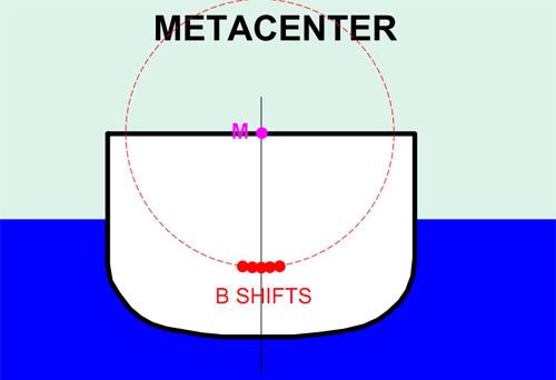 Thuật ngữ cơ bản về ổn định MC1