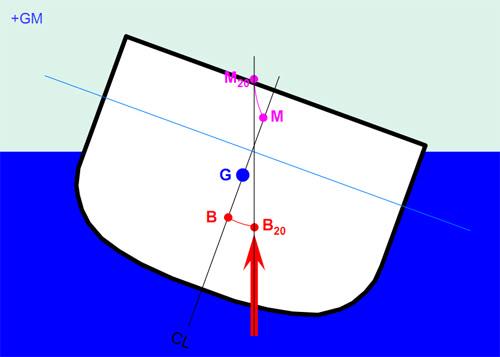 Thuật ngữ cơ bản về ổn định MC2