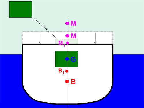 Thuật ngữ cơ bản về ổn định MC3
