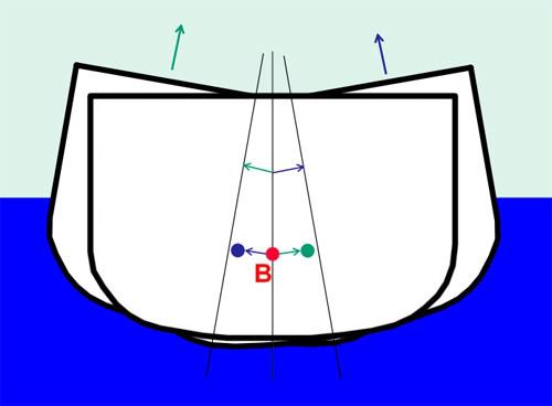 Thuật ngữ cơ bản về ổn định MC4