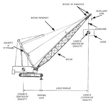 A Guide for Crane Safety - Hướng dẫn khai thác an toàn cẩu bờ Crane_safe_lifts