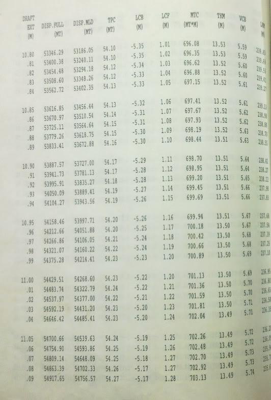 Bài toán mẫu Giám định mớn nước (Draft Survey) Table-1