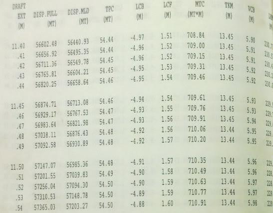 Bài toán mẫu Giám định mớn nước (Draft Survey) Table-2