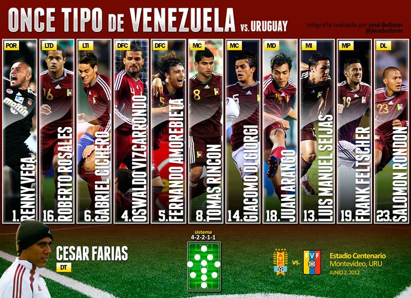 Eliminatoria | Uruguay vs Venezuela | Montevideo | 02/06/12 | Hora por confirmar Alineacion