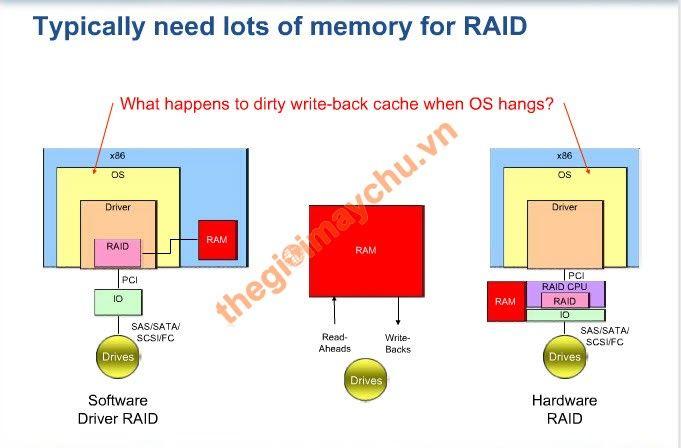 Hardware RAID là gì ? Software RAID là gì ? WM502