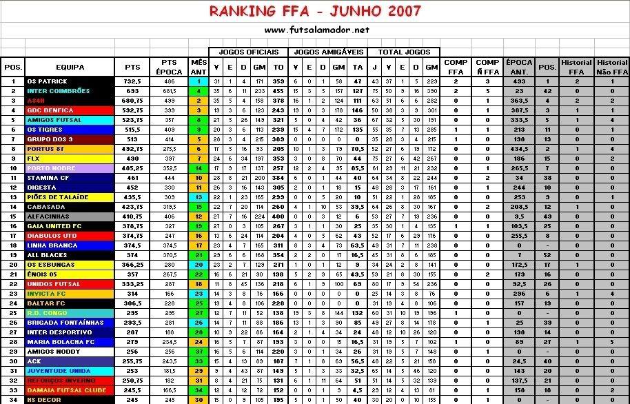 Ranking FFA Junho 2007 RankingFFA-Junho2007P1