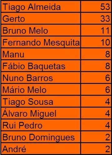 Melhores Marcadores no final de Fevereiro de 2008 Mmaccmaro
