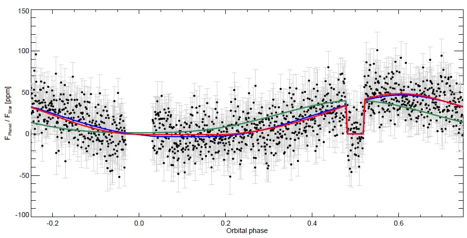 Cloud features on Kepler-7b Kepler-7b_Phase_Curve_zps532f115d