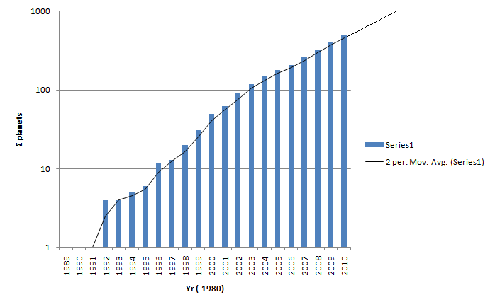 When will discovery 1000 exoplanets? Graph_statphp-Copy