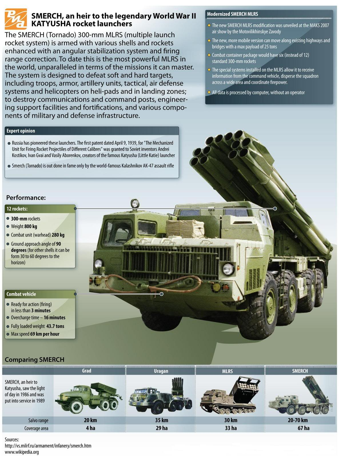 MLRS - Multiple Launch Rocket System SMERCH10