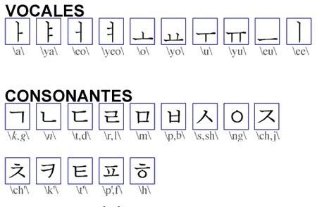 El HanGeul : Idioma Koreano Alfabetocorean2