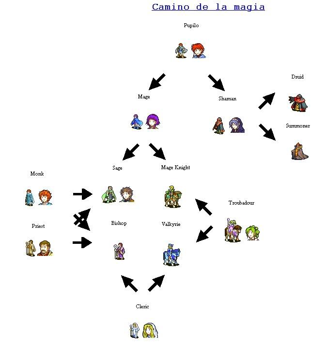 Estructura del Camino de la magia Caminodelamagiaarbol