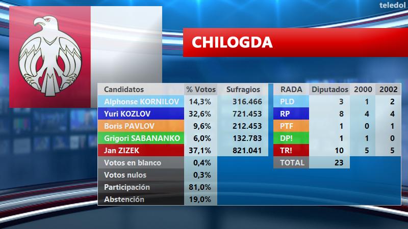 [TELEDOL] Resultados Elecciones 2003 E2003CH_zpsrgkuuihm