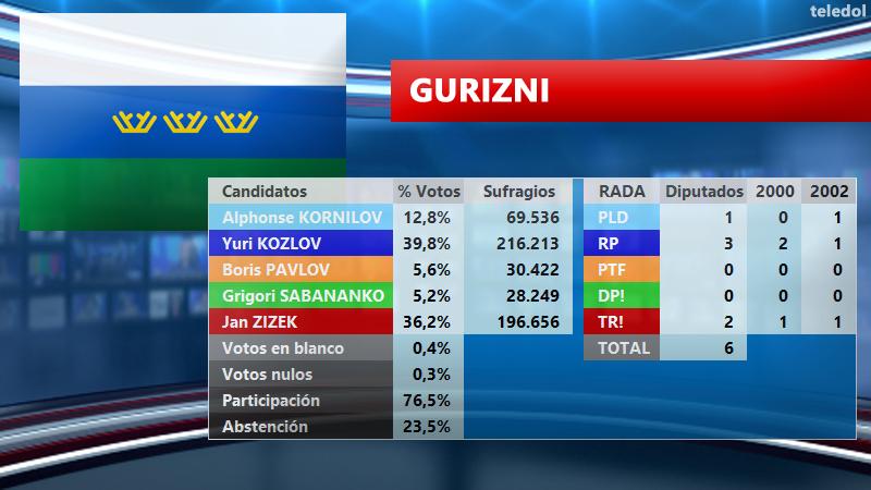 [TELEDOL] Resultados Elecciones 2003 E2003GU_zpspwq4pxad