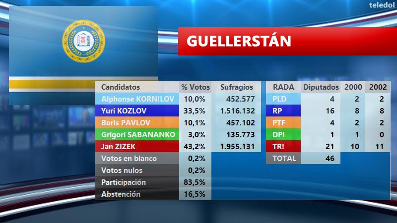 [TELEDOL] Resultados Elecciones 2003 E2003GU_zpst1bo04lk