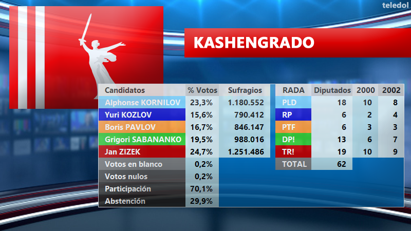 [TELEDOL] Resultados Elecciones 2003 E2003KA_zpstvsif7jd
