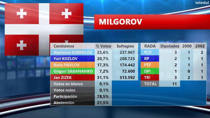 [TELEDOL] Resultados Elecciones 2003 E2003MI_zpskr1sj0is