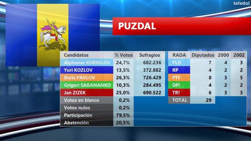 [TELEDOL] Resultados Elecciones 2003 E2003PU_zpsjkp4mlod