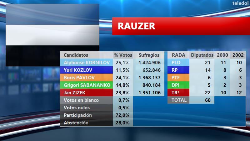 [TELEDOL] Resultados Elecciones 2003 E2003RA_zpsxhmqclkr