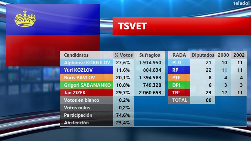 [TELEDOL] Resultados Elecciones 2003 E2003TS_zpsf7mw5psk