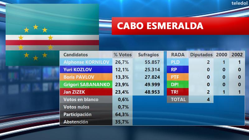[TELEDOL] Resultados Elecciones 2003 E2003ce_zpsmp3jwzeo