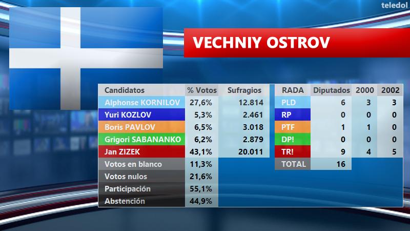 [TELEDOL] Resultados Elecciones 2003 E2003vo_zpswjzdlc2i