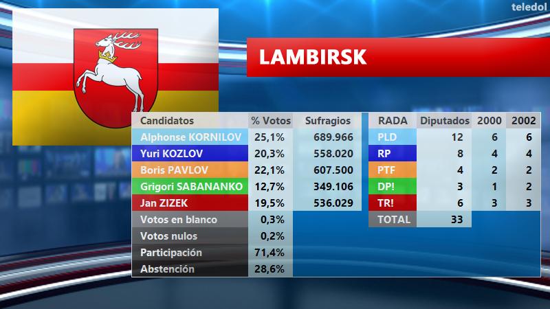[TELEDOL] Resultados Elecciones 2003 El2003LA_zps7rt1akug