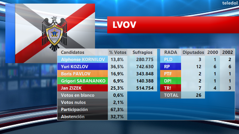 [TELEDOL] Resultados Elecciones 2003 El2003LV_zpsudbyvgeb