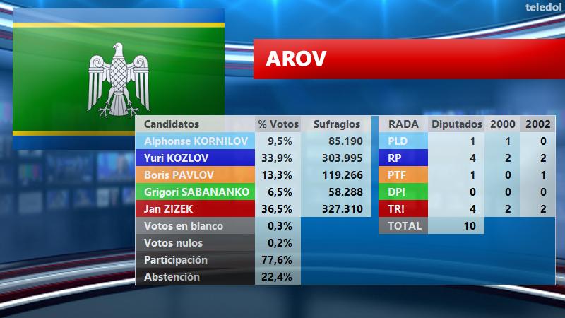 [TELEDOL] Resultados Elecciones 2003 El2003ar_zps1mh6hiw9