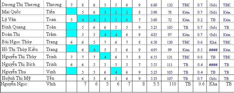 Bảng điểm lớp Tin K35 Hinh3-1