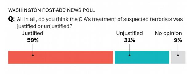 Republican CONservaTARD Hypocrisy and Acts of TREASON Against The USA! Concerning The CIA Torture Report! Be ashamed! Be very ashamed,  All You Republicans!!! WashingtonPost-ABCPoll_zpsac846abf