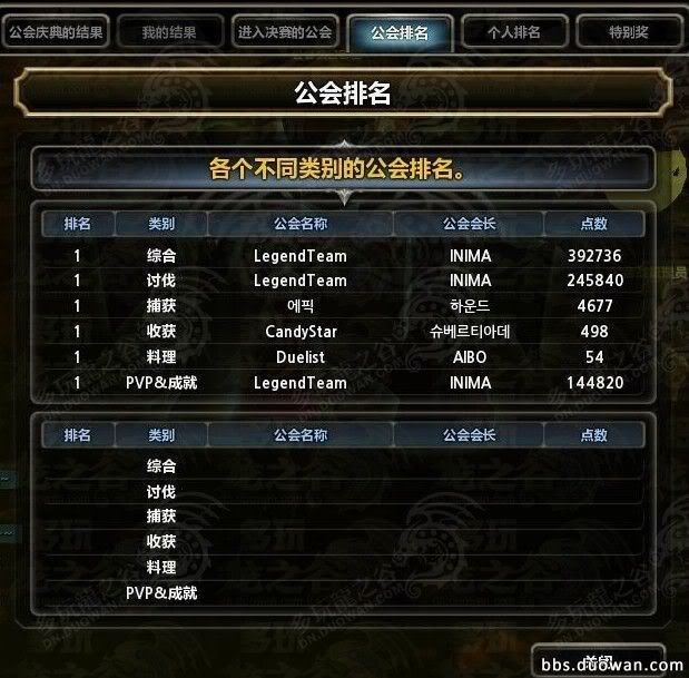Guild War System Analysis 185647096923