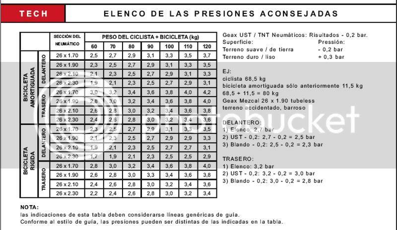 Tabla de presión de ruedas Presionesruedas_zps2e7bb834