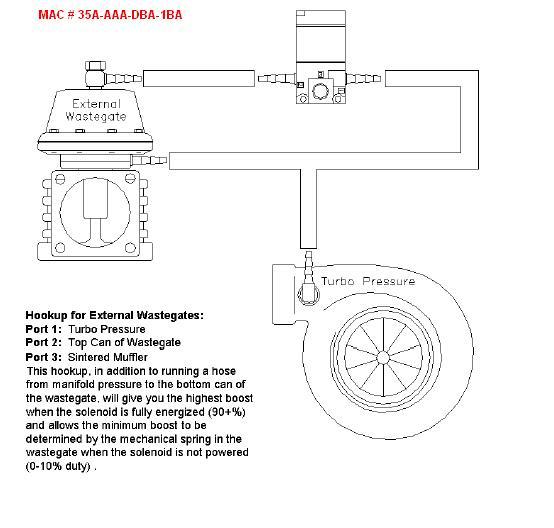 MAC laddtrycksventil även kallad autronic ventil Wategateinstall