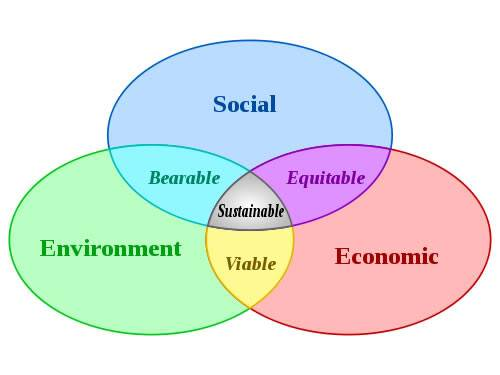 What Is Sustainability? Sustainable_development_500