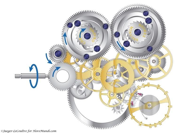Regulation/gestion du double Barillet JLC Duomètre JLC-Duometre