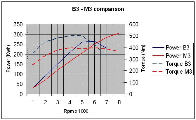 Mejoras en motor 200K PowertorqueB3M3