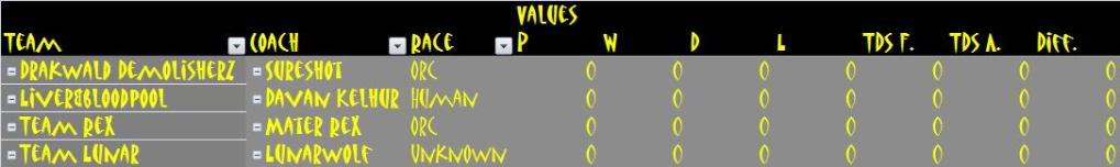 Beta league table Betaleague