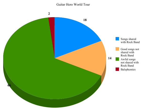 A statistical analysis of GHWT's songlist. Graph