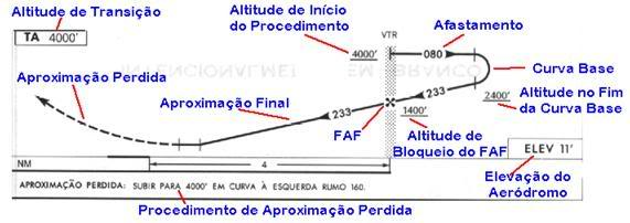 Aproximações IFR com o ADF 03