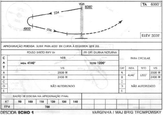 Aproximações IFR com o ADF 07