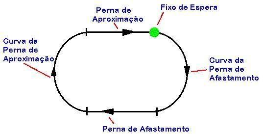Aproximações IFR com o ADF 09