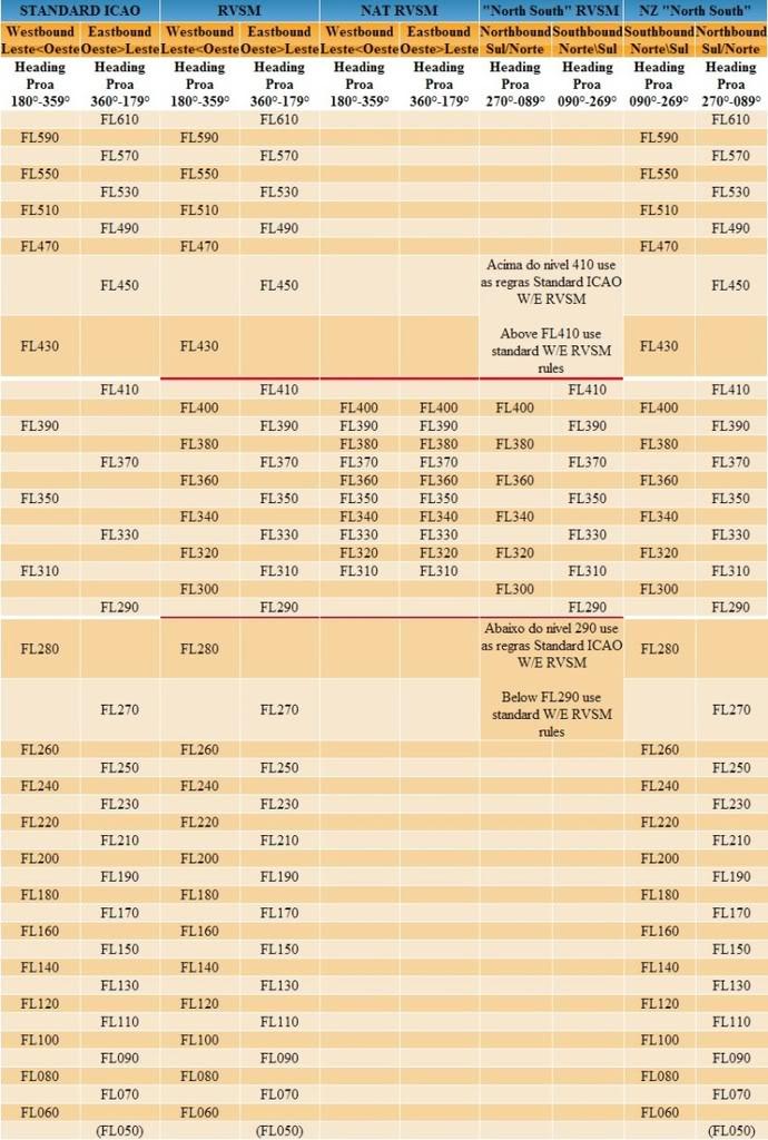 Tabelas e regras de níveis de vôo do mundo Figura1