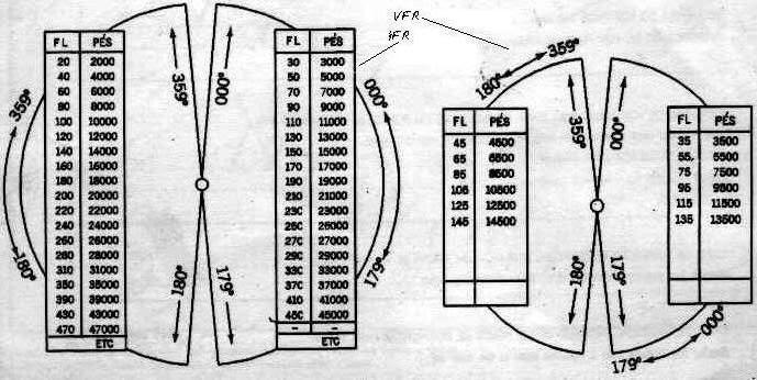 Tabelas e regras de níveis de vôo do mundo Tabelanveldecruzeiro