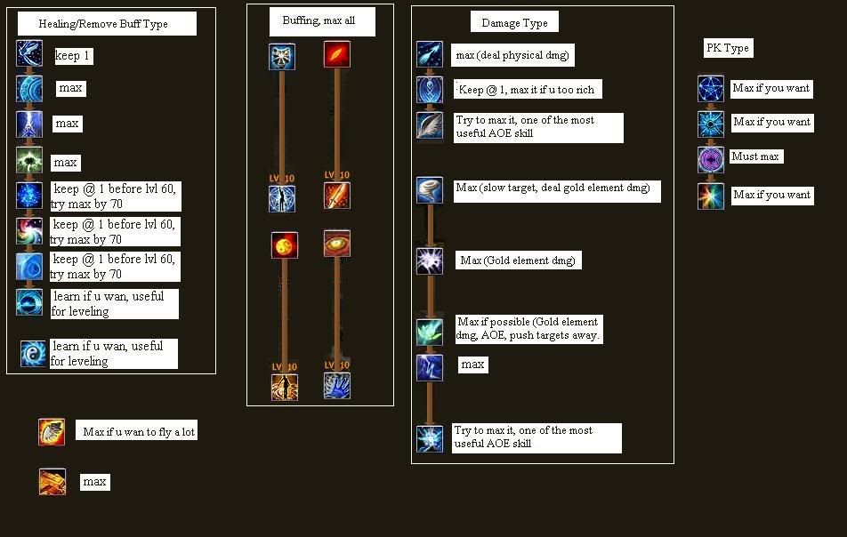 Guide for EP! Priestskill