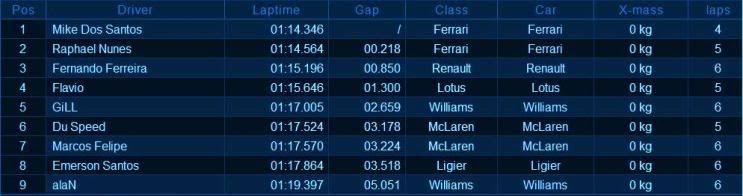 Resultado 3ª Etapa - Silverstone 79, Inglaterra. Qualifyf179003