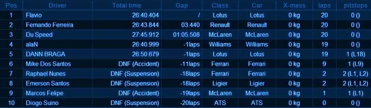Resultado 4ª Etapa -  Jarama, Espanha. Race-jarama