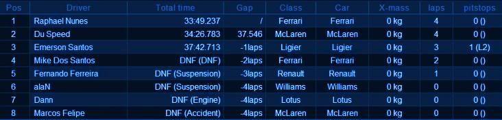 Resultado 7ª Etapa -  Nordschleife, Alemanha. Race7907