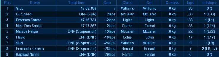 Resultado 3ª Etapa - Silverstone 79, Inglaterra. Racef179003